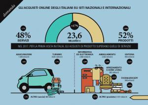 Ecommerce, per la prima volta in Italia i prodotti superano i servizi: ecco tutti i numeri